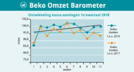 Beko OmzetBarometer: gemiddelde besteding stijgt met 2,6 procent