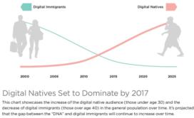 Store of the future laat koopgedrag digitale generatie zien