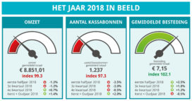 Beko OmzetBarometer sluit 2018 0,7 procent lager af dan 2017